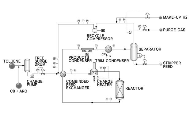 ATA공정 reactor loop의 flow diagram입니다. 자세한 내용은 이미지 상단의 내용을 참조하세요.