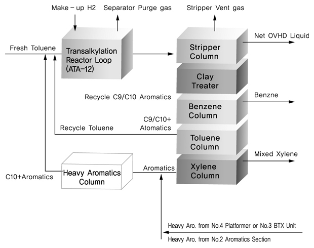 SK ATA 공정의 block diagram입니다. 자세한 내용은 ATA공정 reactor loop의 flow diagram이미지 상단의 내용을 참조하세요.